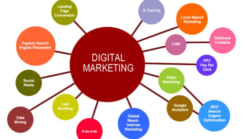 significance of online marketing